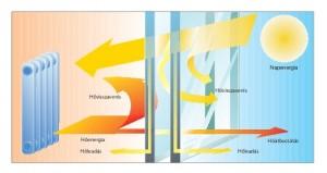 A hőszigetelő ablaküveg működése