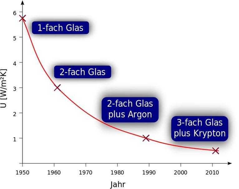 A hőszigetelő üvegek fejlődése